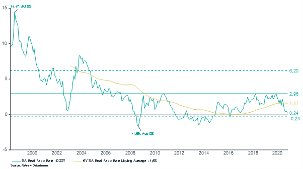South African real repurchase rate Chart