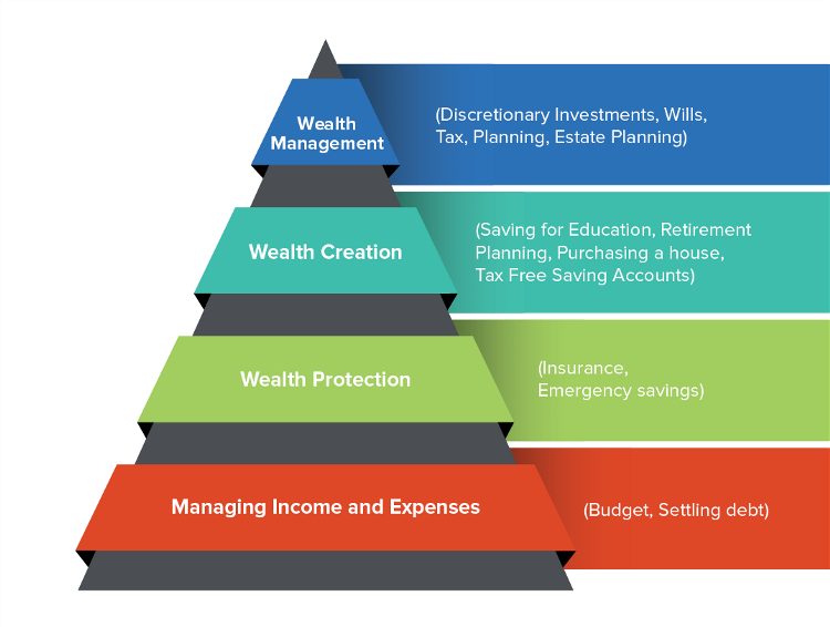 Achieve financial freedom with the Financial Pyramid, a tangible tool to mapping out your wealth journey